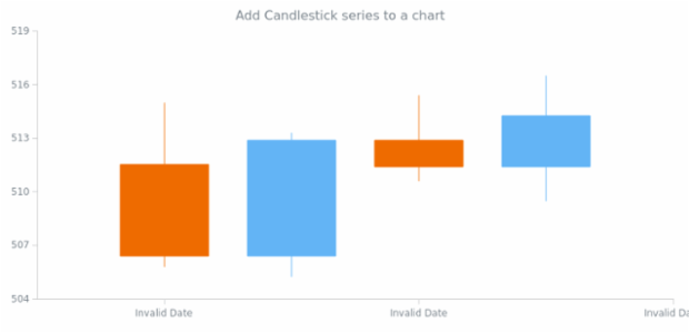 anychart.charts.Cartesian.candlestick created by AnyChart Team