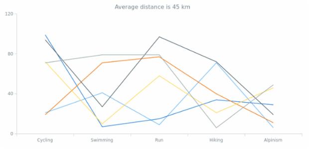 anychart.charts.Cartesian.getStat created by AnyChart Team