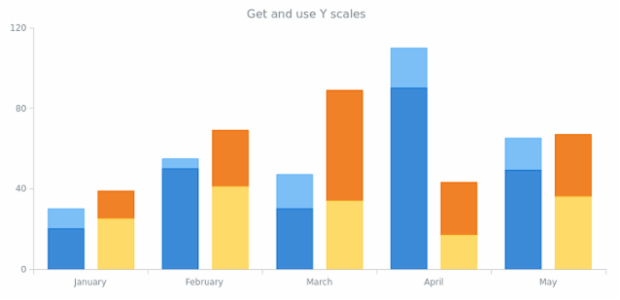 anychart.charts.Cartesian.getYScales created by AnyChart Team