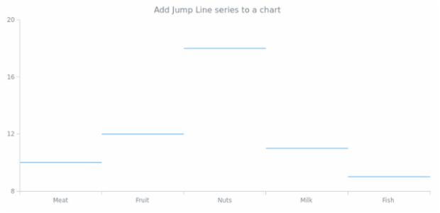 anychart.charts.Cartesian.jumpLine created by AnyChart Team