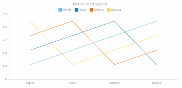 anychart.charts.Cartesian.legend set asBool created by AnyChart Team