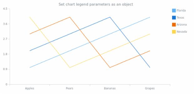 anychart.charts.Cartesian.legend set asObj created by AnyChart Team