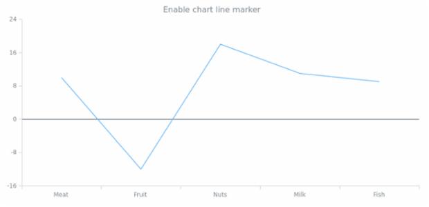 anychart.charts.Cartesian.lineMarker set asBool created by AnyChart Team