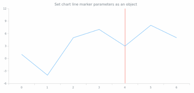 anychart.charts.Cartesian.lineMarker set asObject created by AnyChart Team