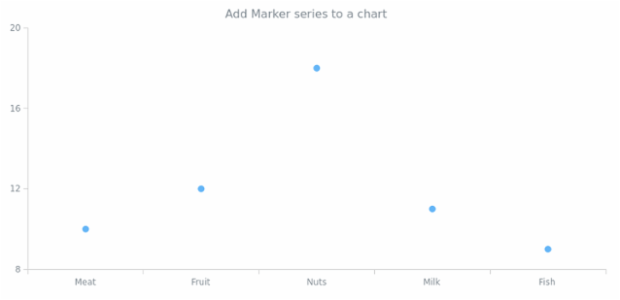 anychart.charts.Cartesian.marker created by AnyChart Team