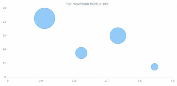 anychart.charts.Cartesian.maxBubbleSize set created by AnyChart Team