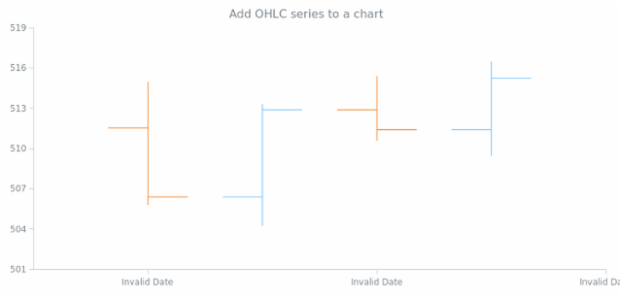 anychart.charts.Cartesian.ohlc created by AnyChart Team