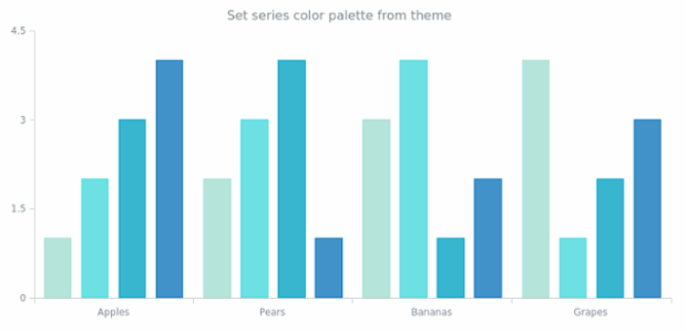 anychart.charts.Cartesian.palette set asFromTheme created by AnyChart Team