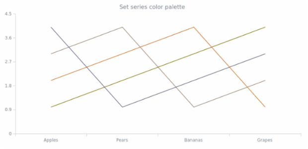 anychart.charts.Cartesian.palette set created by AnyChart Team