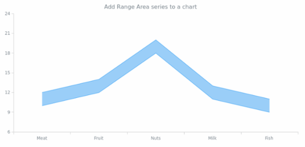 anychart.charts.Cartesian.rangeArea created by AnyChart Team