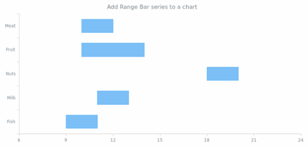 anychart.charts.Cartesian.rangeBar created by AnyChart Team