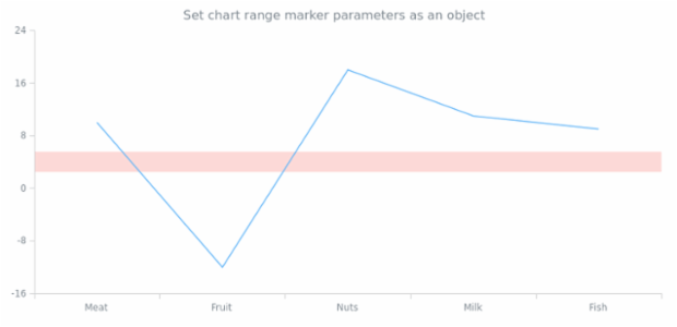 anychart.charts.Cartesian.rangeMarker set asObject created by AnyChart Team
