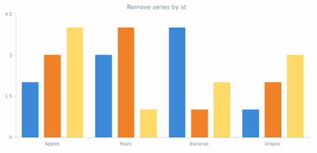 anychart.charts.Cartesian.removeSeries created by AnyChart Team