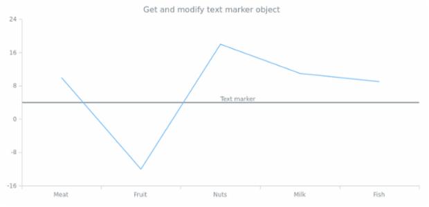 anychart.charts.Cartesian.textMarker get created by AnyChart Team