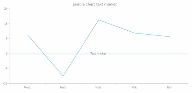 anychart.charts.Cartesian.textMarker set asBool created by AnyChart Team