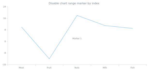 anychart.charts.Cartesian.textMarker set asIndexBool created by AnyChart Team