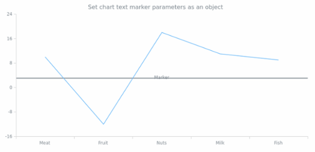 anychart.charts.Cartesian.textMarker set asObject created by AnyChart Team