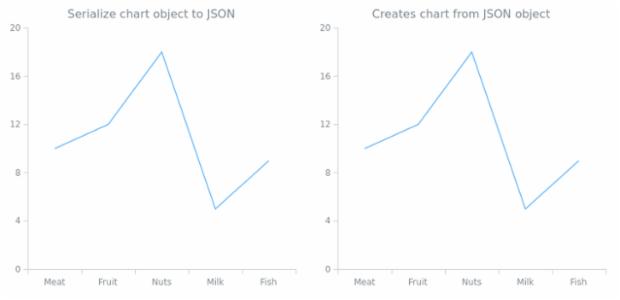anychart.charts.Cartesian.toJson asObj created by AnyChart Team