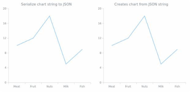 anychart.charts.Cartesian.toJson asString created by AnyChart Team
