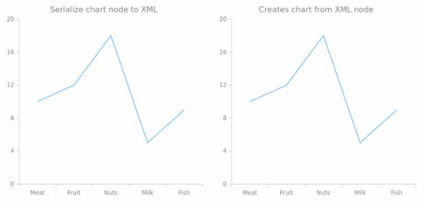 anychart.charts.Cartesian.toXml asNode created by AnyChart Team