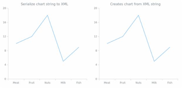 anychart.charts.Cartesian.toXml asString created by AnyChart Team