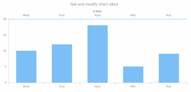 anychart.charts.Cartesian.xAxis get created by AnyChart Team