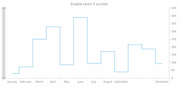 anychart.charts.Cartesian.yScroller set asBool created by AnyChart Team