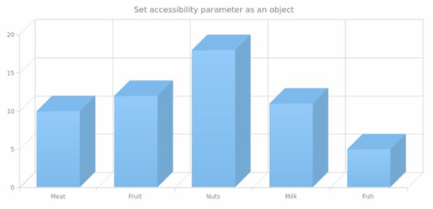 anychart.charts.Cartesian3d.a11y set asObj created by AnyChart Team