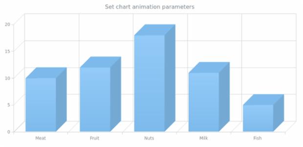 anychart.charts.Cartesian3d.animation set asDblParam created by AnyChart Team