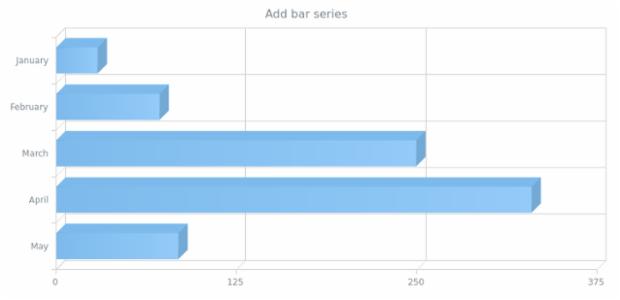 anychart.charts.Cartesian3d.bar created by AnyChart Team