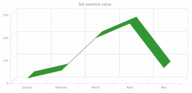 anychart.charts.Cartesian3d.baseline created by AnyChart Team
