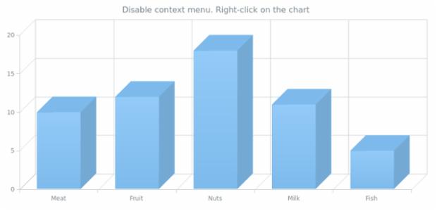 anychart.charts.Cartesian3d.contextMenu set asBool created by AnyChart Team