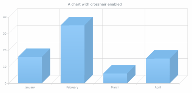 anychart.charts.Cartesian3d.crosshair_get created by AnyChart Team