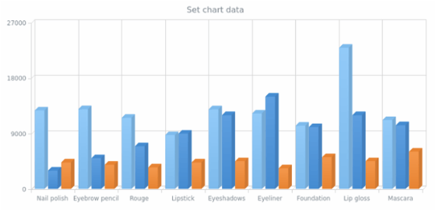 anychart.charts.Cartesian3d.data set asArray created by AnyChart Team