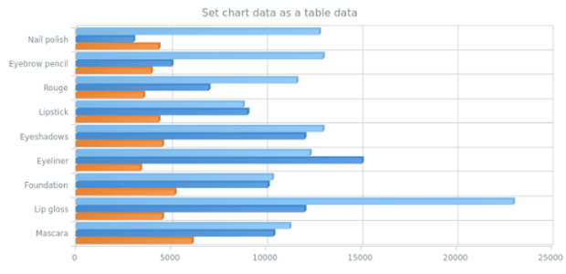 anychart.charts.Cartesian3d.data set asTableData created by AnyChart Team