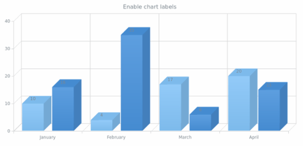 anychart.charts.Cartesian3d.labels set asBool created by AnyChart Team