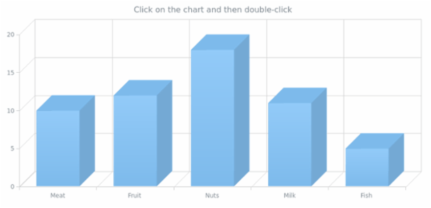 anychart.charts.Cartesian3d.removeAllListeners created by AnyChart Team