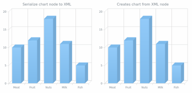 anychart.charts.Cartesian3d.toXml asNode created by AnyChart Team