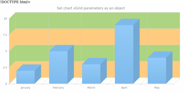 anychart.charts.Cartesian3d.yGrid set asObject created by AnyChart Team