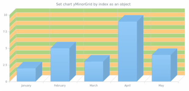 anychart.charts.Cartesian3d.yMinorGrid set asIndexObject created by AnyChart Team