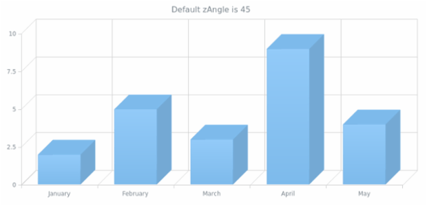 anychart.charts.Cartesian3d.zAngle get created by AnyChart Team