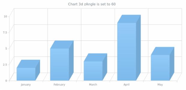 anychart.charts.Cartesian3d.zAngle set created by AnyChart Team
