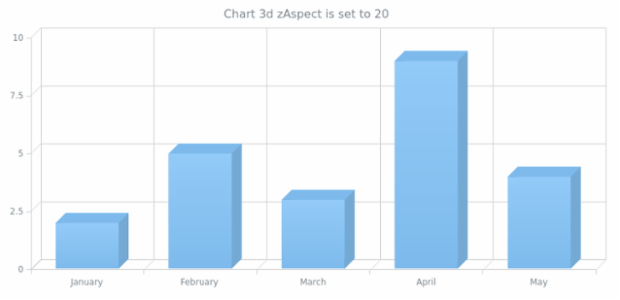 anychart.charts.Cartesian3d.zAspect set created by AnyChart Team