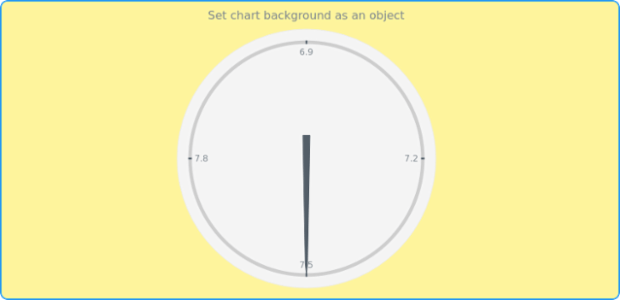 anychart.charts.CircularGauge.background set asObj created by AnyChart Team