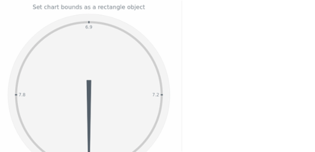 anychart.charts.CircularGauge.bounds set asSingle created by AnyChart Team