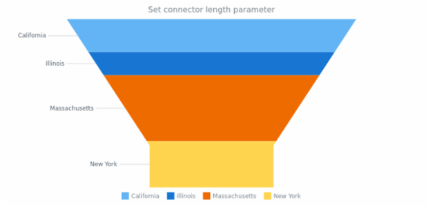 anychart.charts.Funnel.connectorLength set created by AnyChart Team