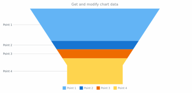 anychart.charts.Funnel.data get created by AnyChart Team
