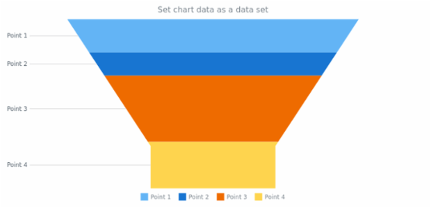 anychart.charts.Funnel.data set asDataSet created by AnyChart Team