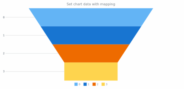 anychart.charts.Funnel.data set asMapping created by AnyChart Team