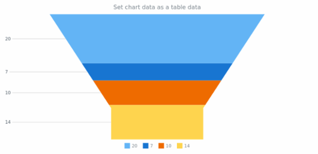 anychart.charts.Funnel.data set asObj created by AnyChart Team